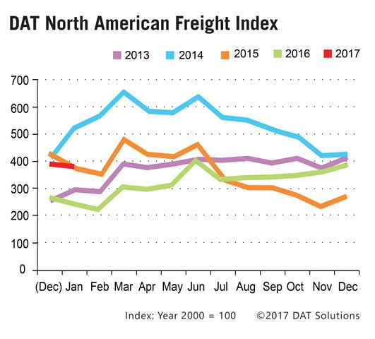 How Produce Season Affects Rates & Capacity for All Shippers
